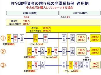 160115_贈与税.jpg
