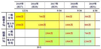 贈与税非課税スケジュール(151220).jpg